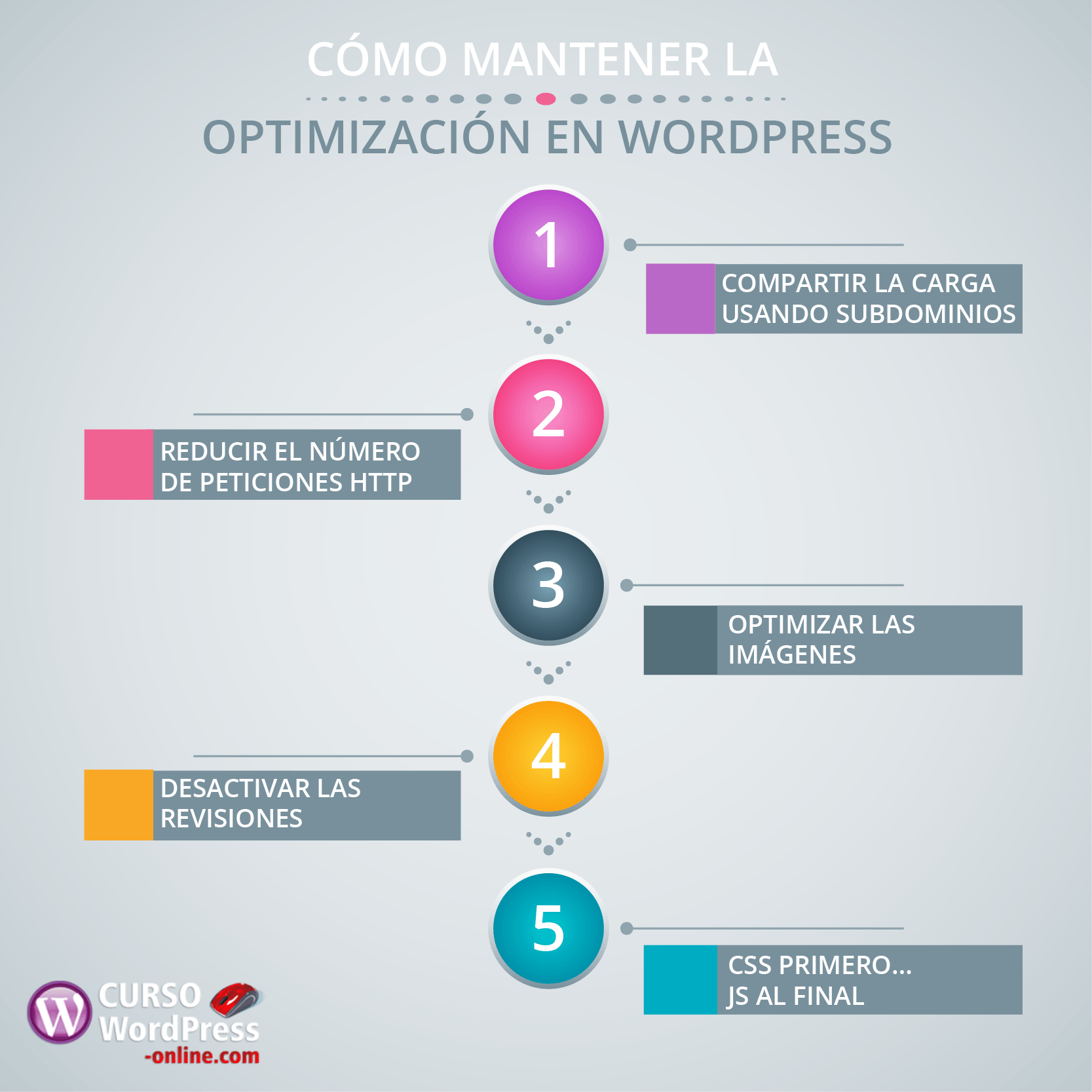 curso wordpress y seo